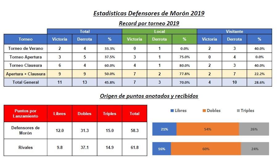 Estadísticas para equipos de básquet