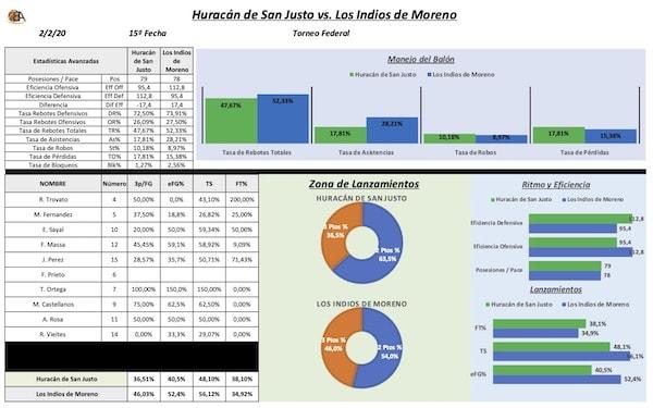 Estadísticas Avanzadas Huracán vs Los Indios
