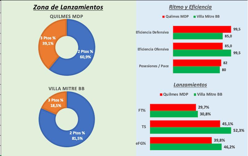 Estadísticas Avanzadas Quilmes vs Villa Mitre