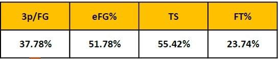 Estadísticas Avanzadas sobre lanzamientos