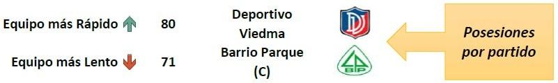 Posesiones por partido Liga Argentina 2019/20