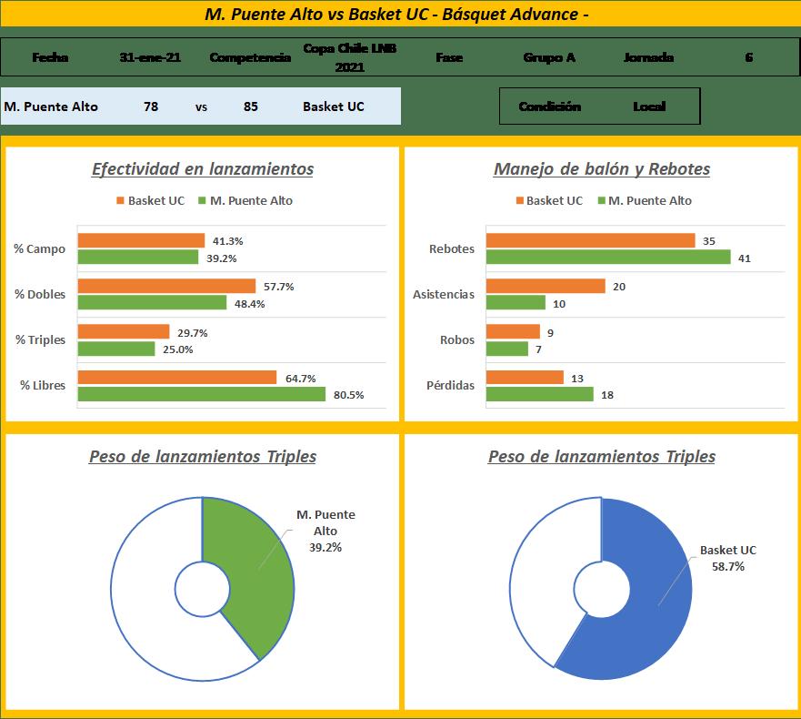 Datos del último partido dentro del servicio de estadísticas avanzadas