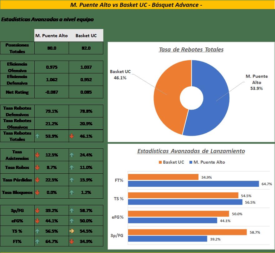 Estadísticas Avanzadas del último partido.
