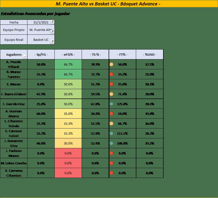 Estadísticas Avanzadas de cada jugador