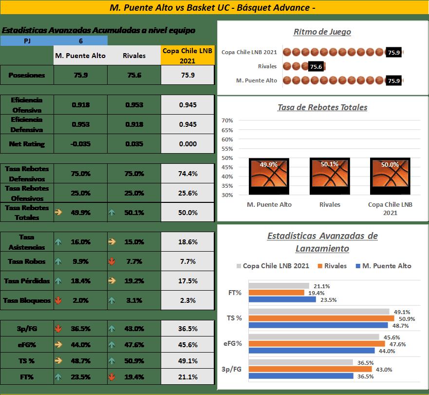 Comparamos los datos de nuestro equipo, los rivales y la liga.