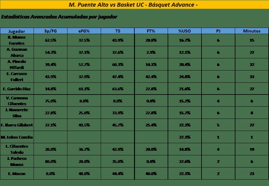 Estadísticas Avanzadas acumuladas por jugador