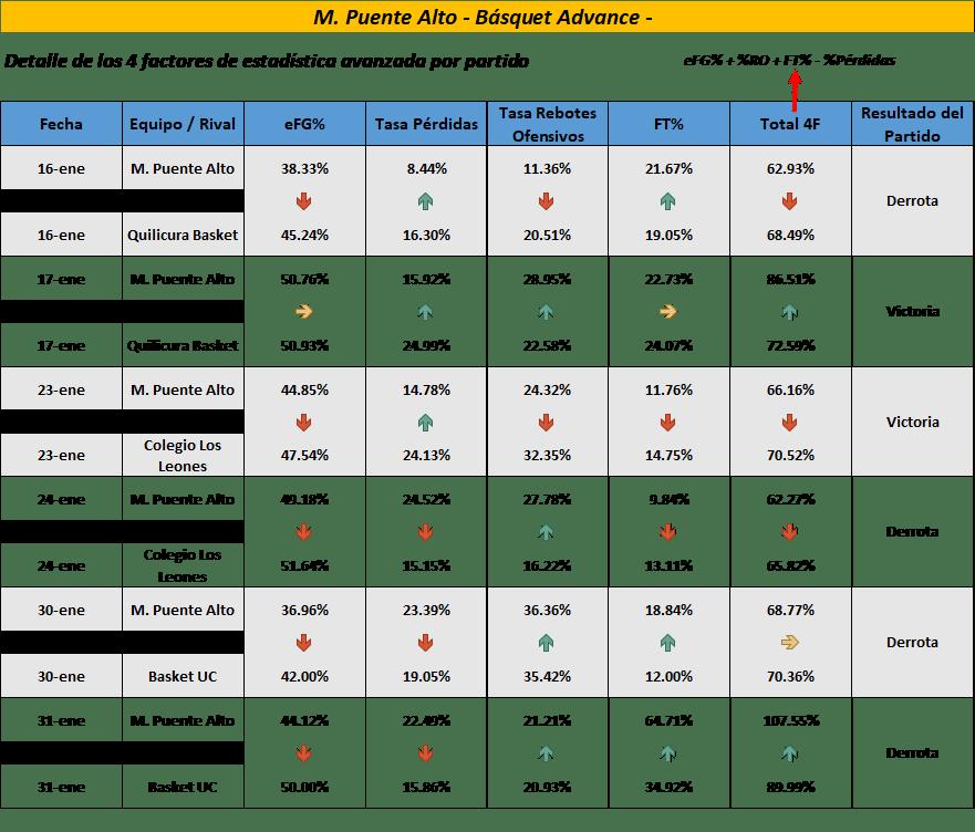 Los 4 Factores de Estadística Avanzadas por Partido