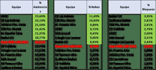 Estadísticas Avanzadas de manejo de balón en la Copa Chile 2021