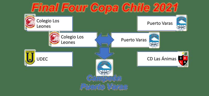Final Four Copa Chile 2021