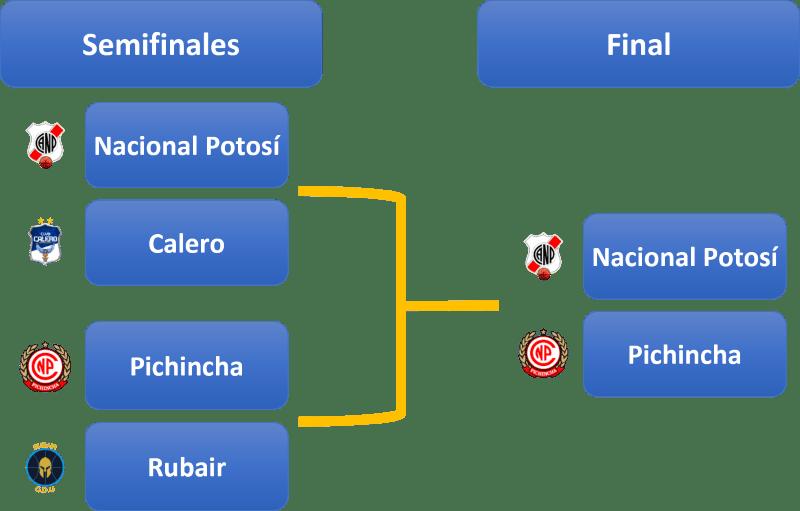 Cuadro Playoffs Libobásquet 2021